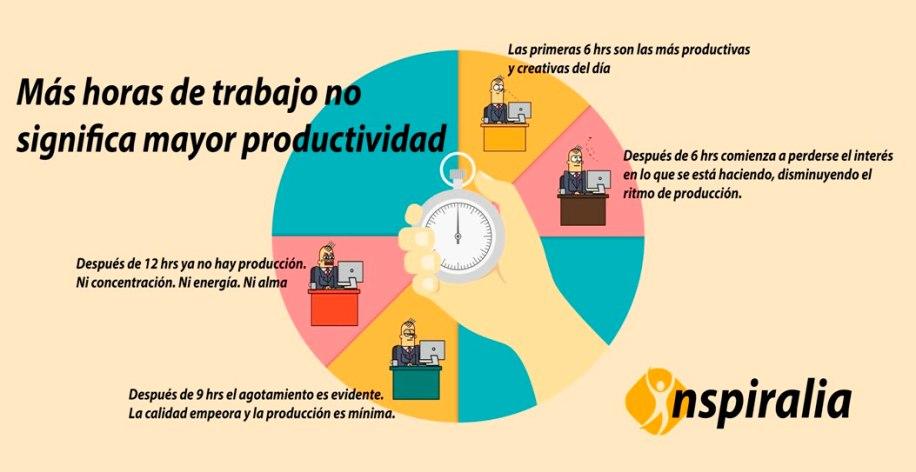 mas horas de trabajo no significa mayor productividad